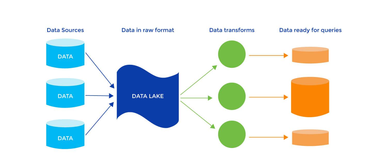 Data Warehouse to Data Lakes