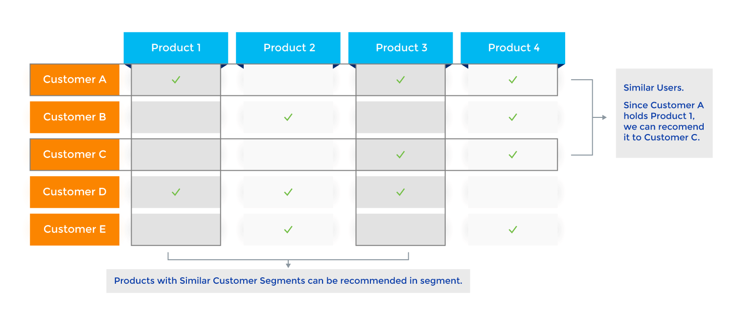 Using Customer and Product Interactions for NLP